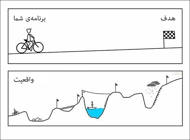بهترین استراتژی برنامه ریزی درسی از مهندس امیر مسعودی